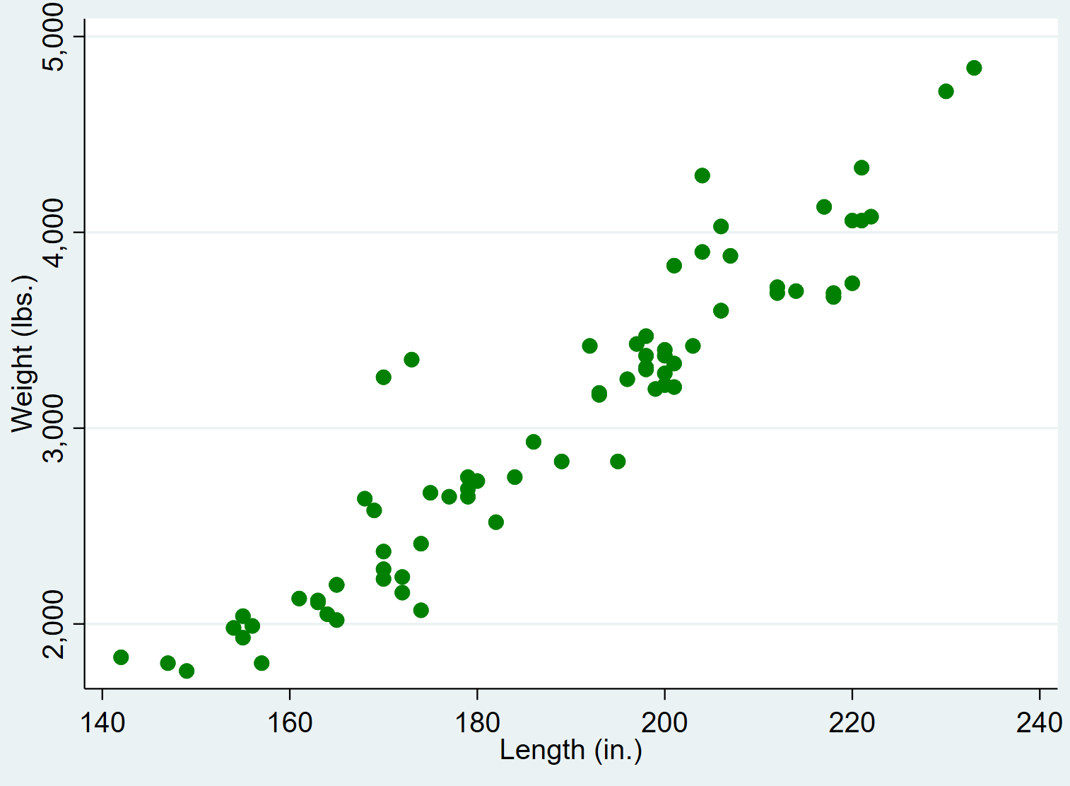 Scatterplot with different colors in Stata