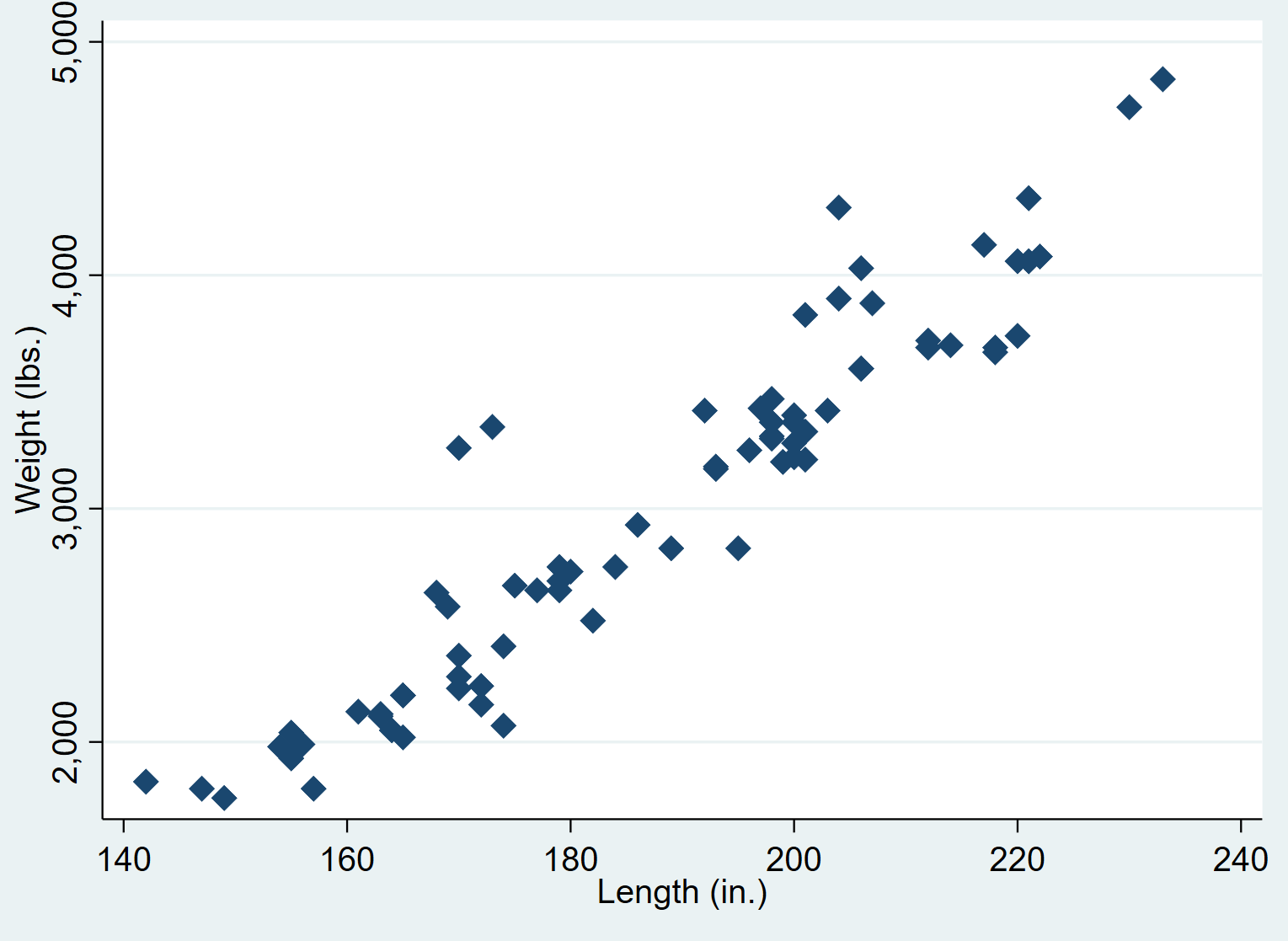 Scatterplot in Stata with different shapes