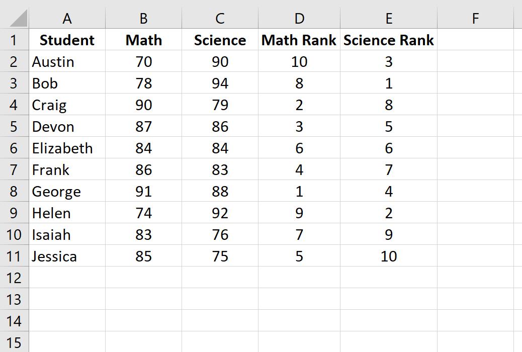 Spearman rank correlation in Excel example