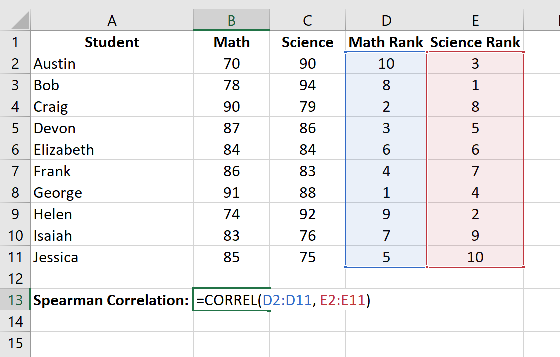 Spearman rank correlation calculation in Excel output