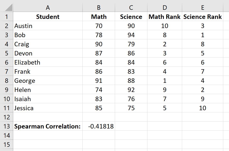 Spearman rank correlation in Excel