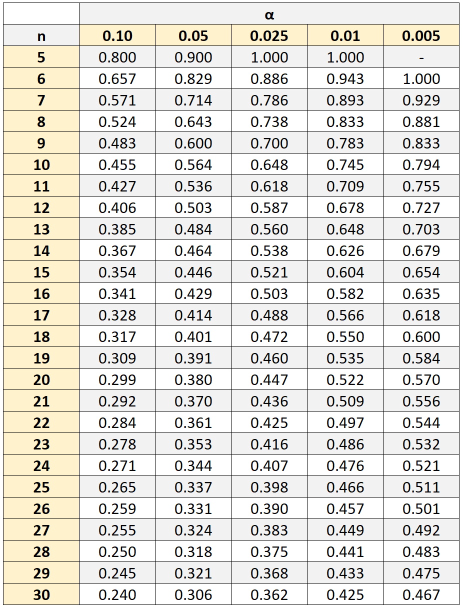 Spearman rank correlation table of critical values