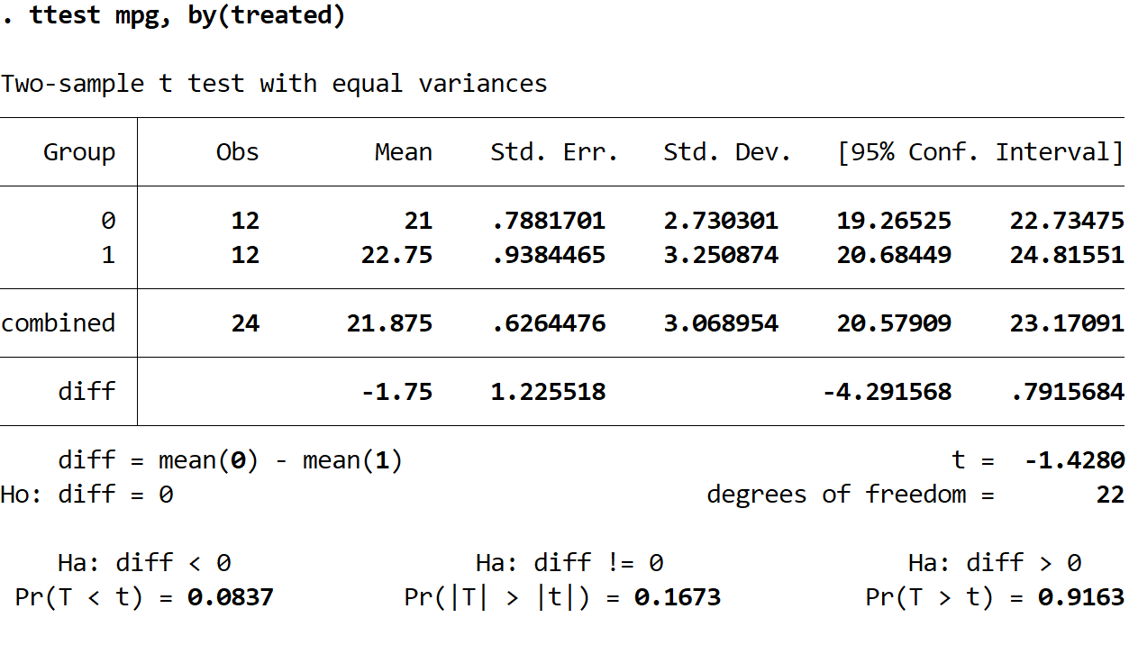 Two sample t-test in Stata interpretation