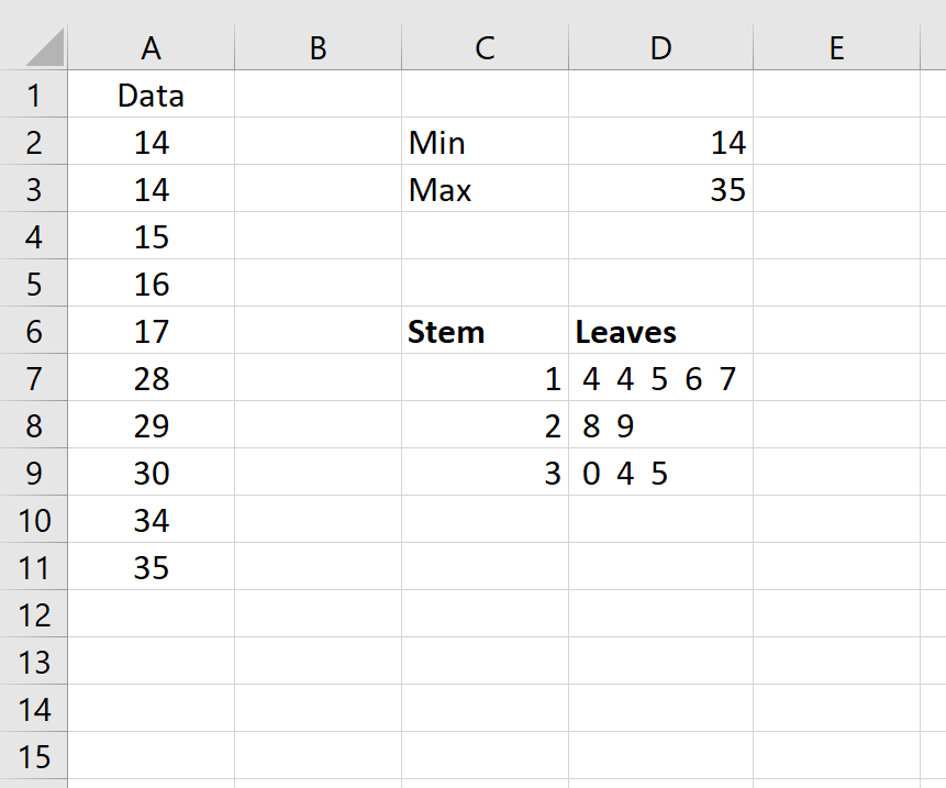 Stem and leaf plot example in Excel