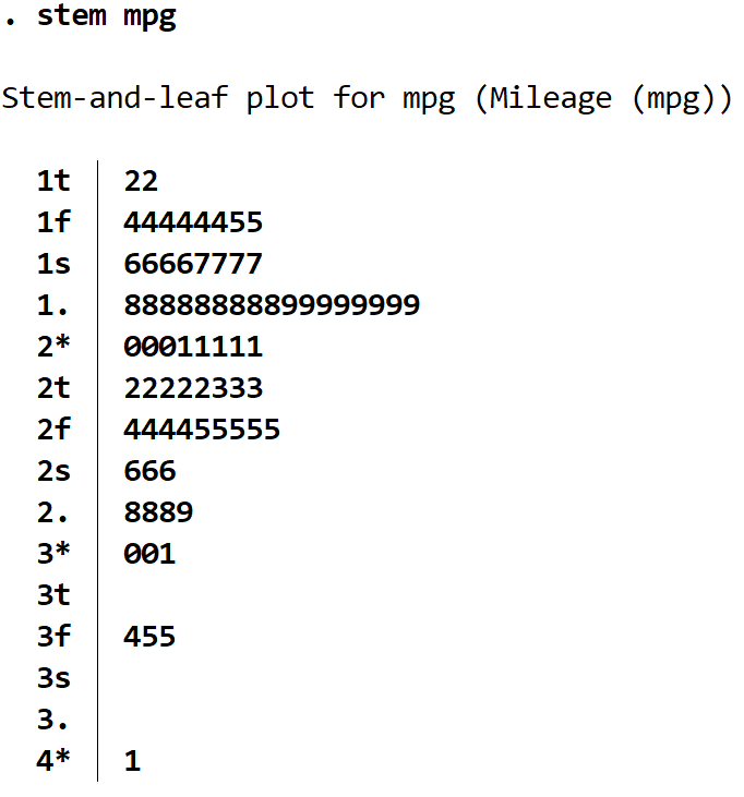 Stem and leaf plot example output in Stata