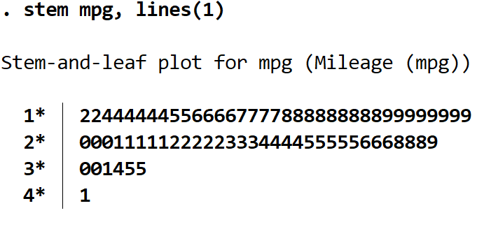 Stem-and-leaf plot with one line per stem in Stata