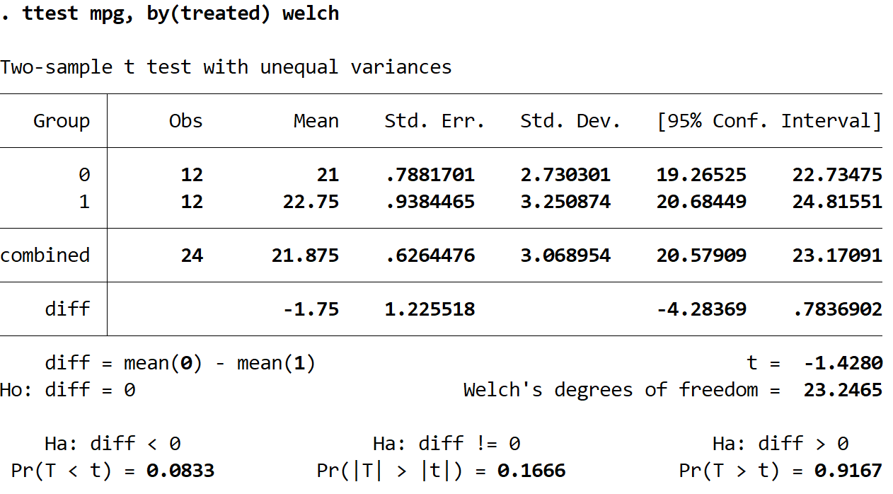 Welch's t-test output in Stata