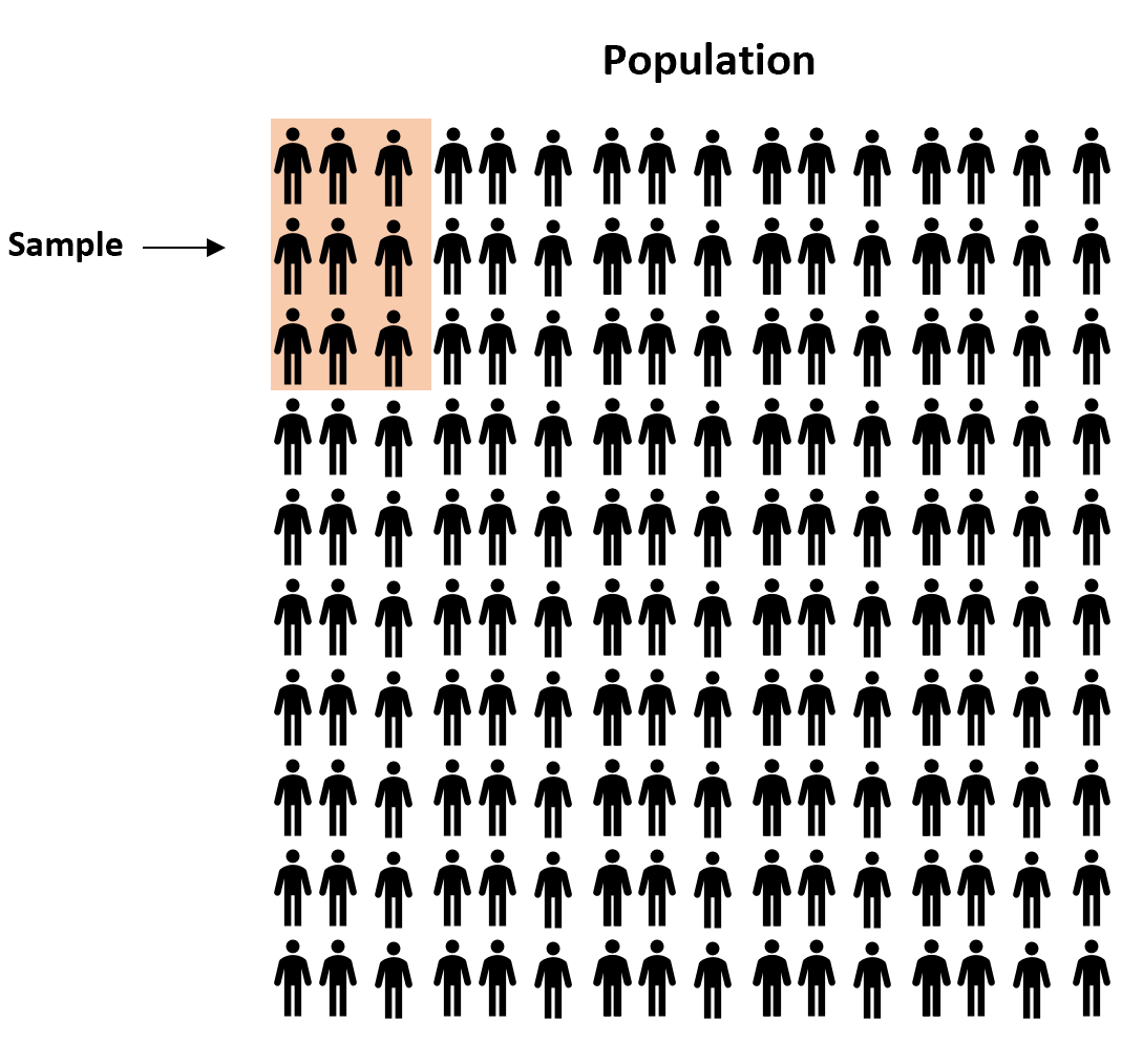 Example of taking a sample from a population