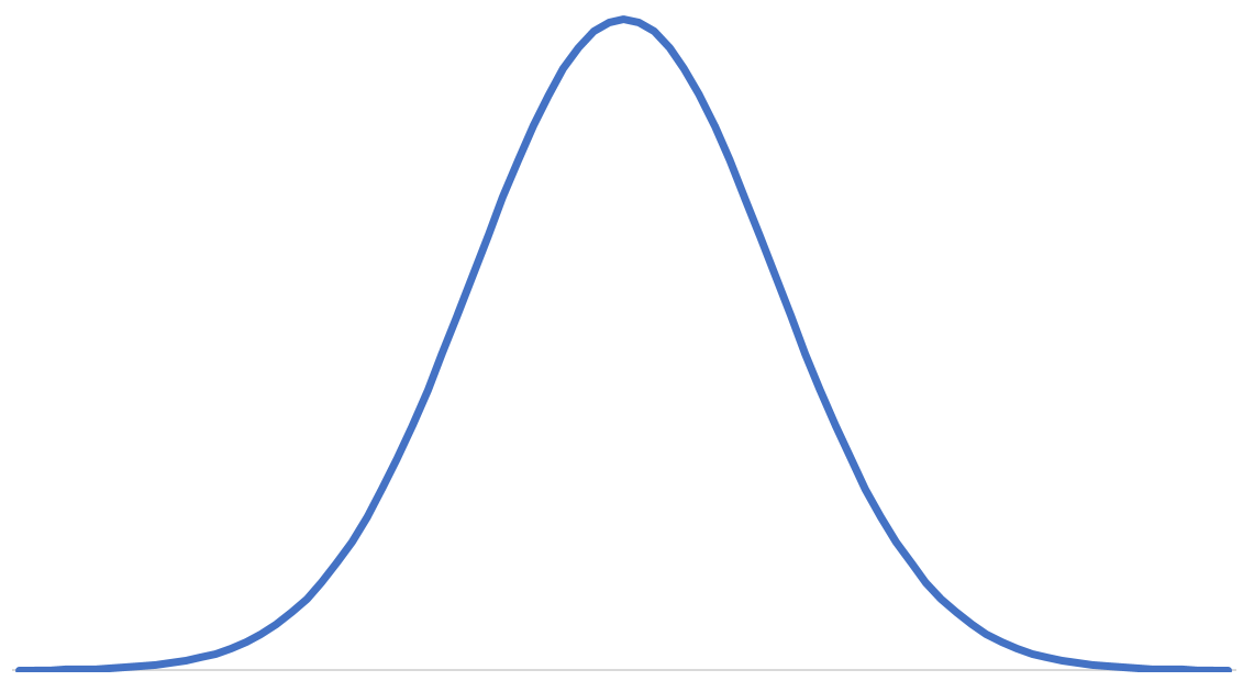 Bell curve example