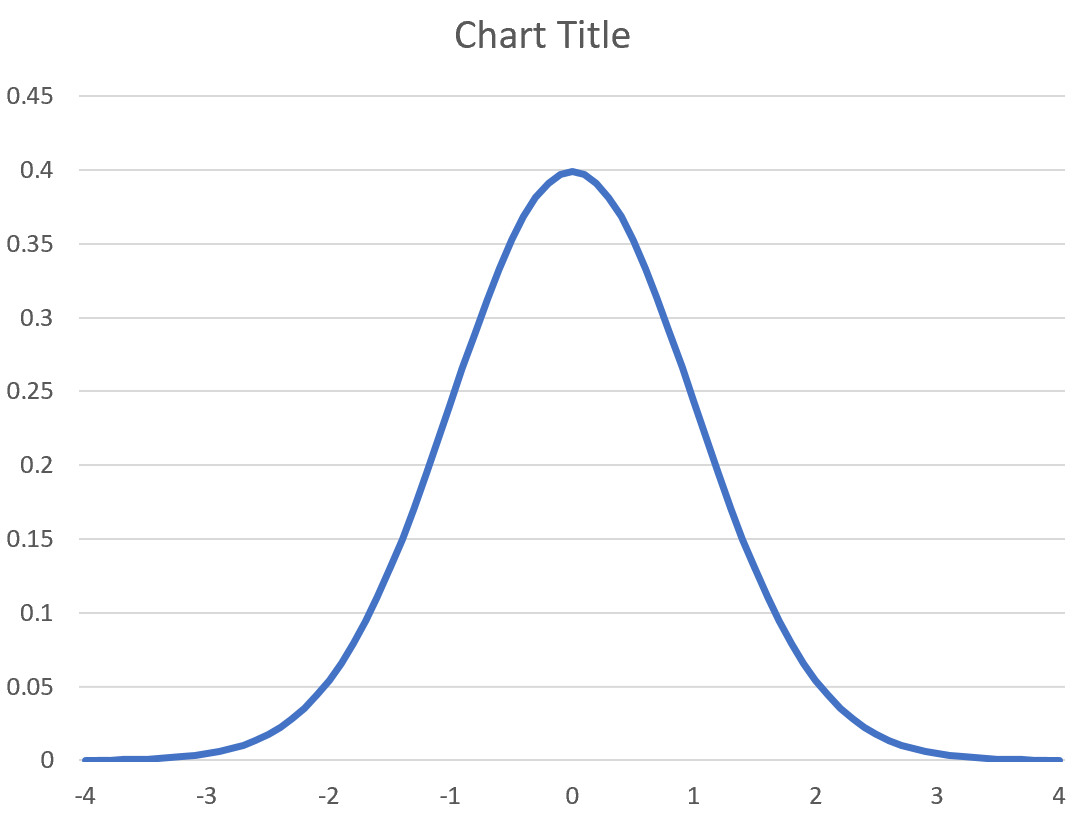 Bell curve with labels in Excel