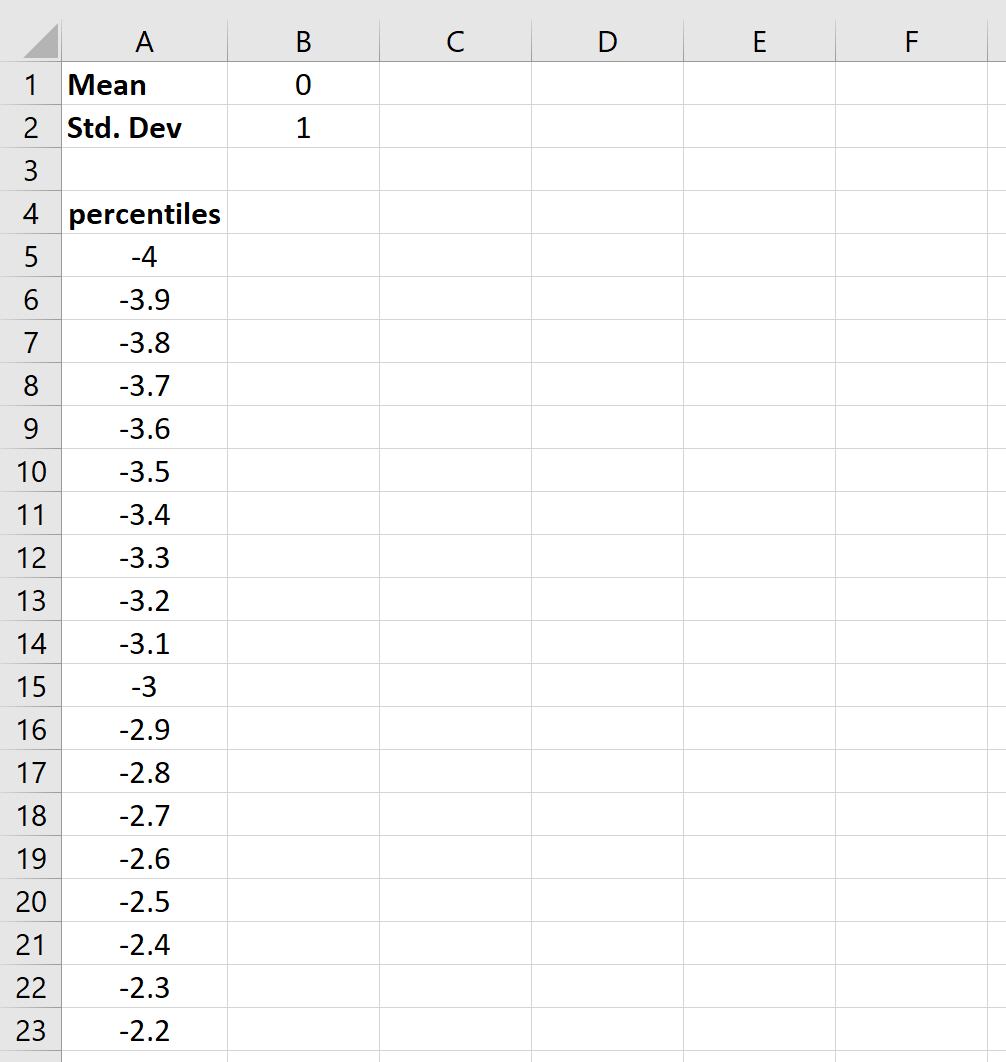 Percentiles for bell curve in Excel