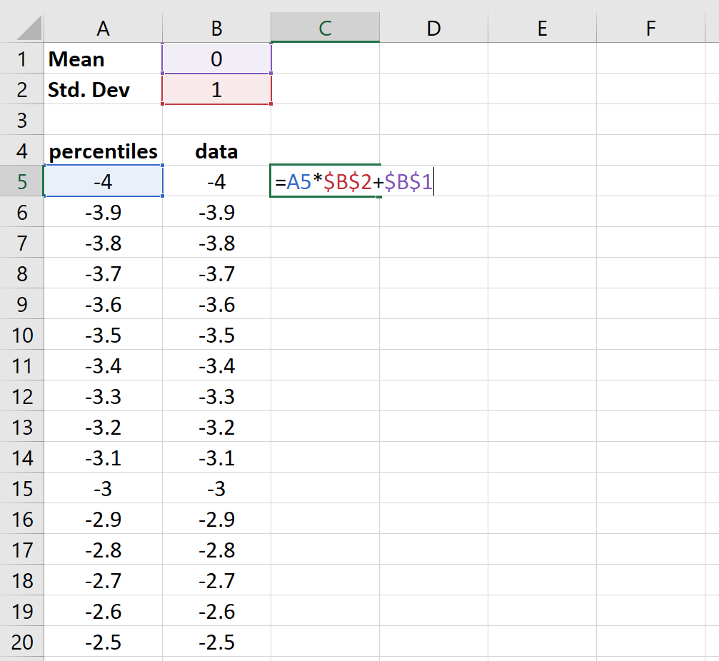 bell curve data values in Excel