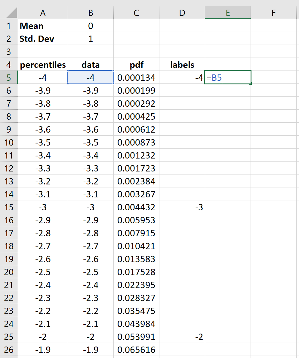 bell curve axis labels in Excel