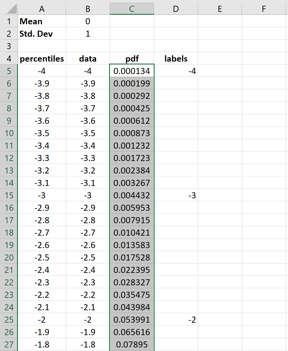 Bell curve pdf values in Excel