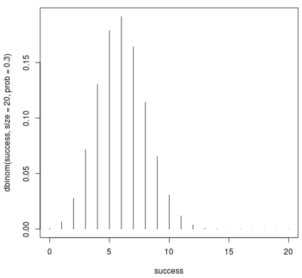 Plot of Binomial distribution probability mass function in R