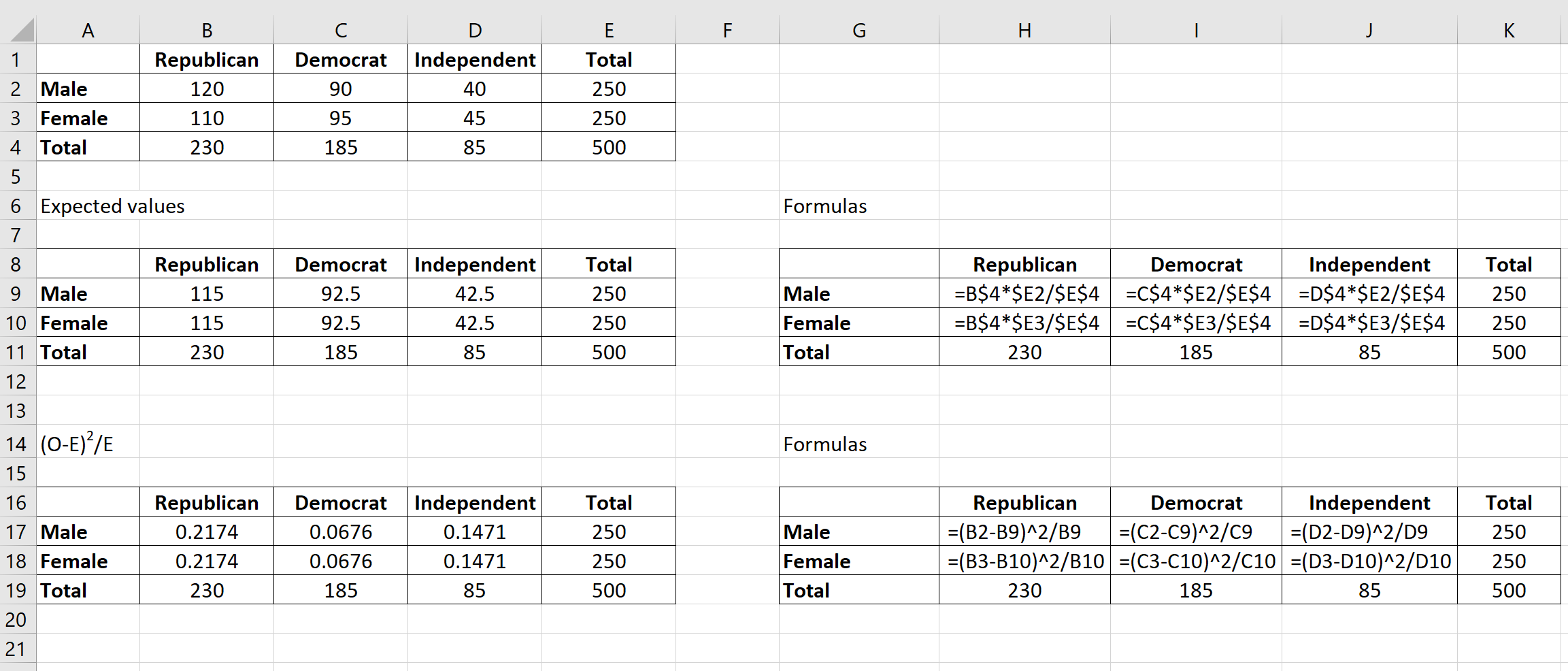 Chi-Square test of independence in Excel