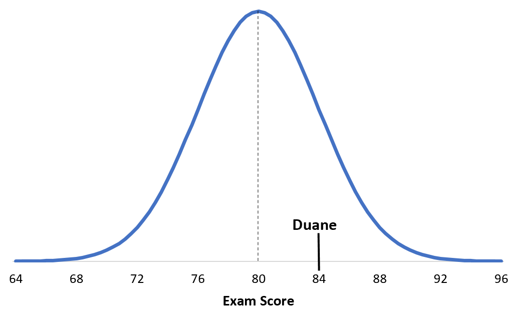 Comparing z-scores example with normal distribution curve