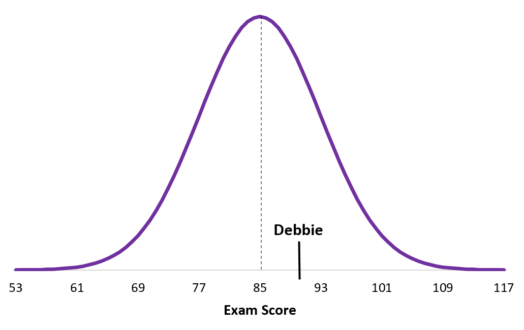 Comparing z-scores of two distributions