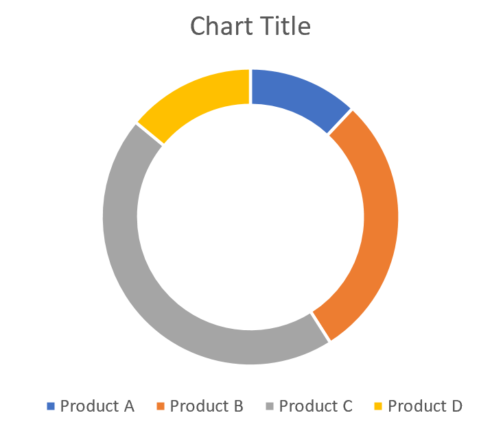 Doughnut chart example in Excel