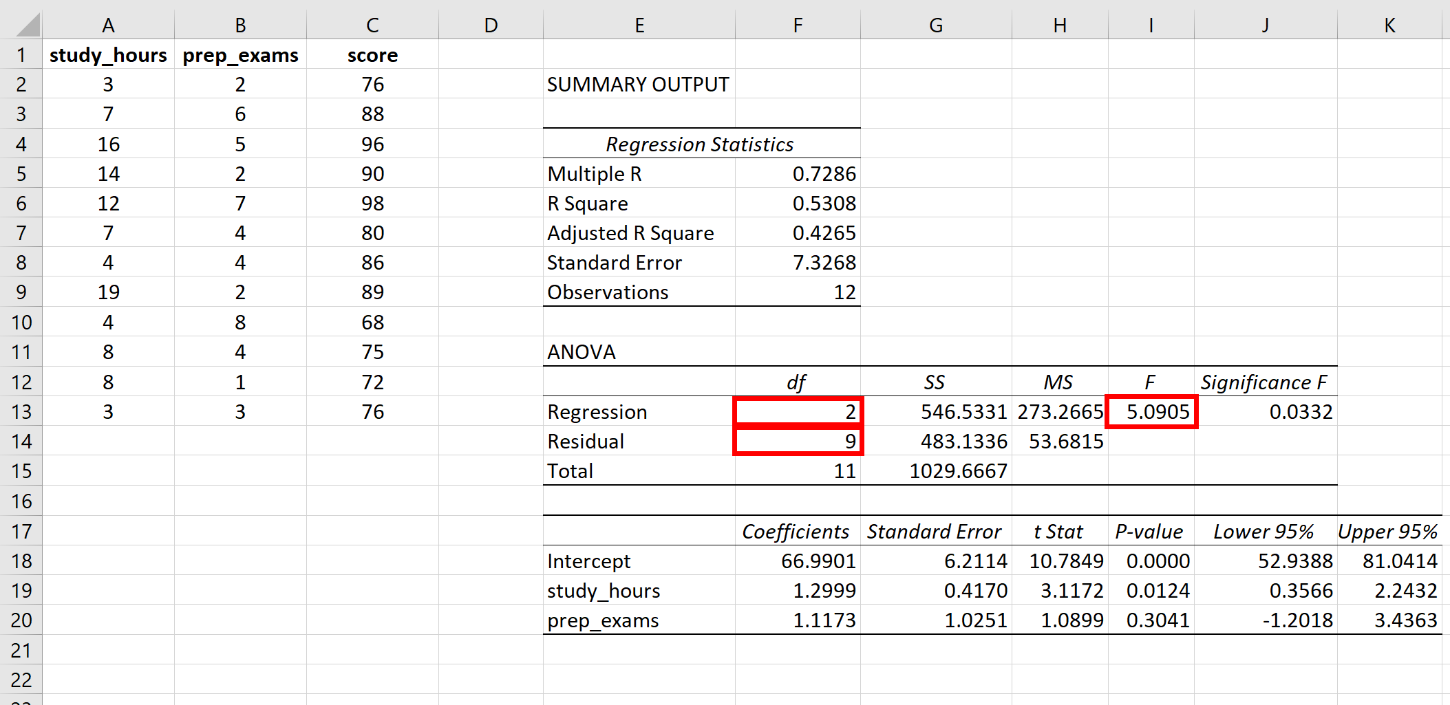 F statistic for overall regression in Excel