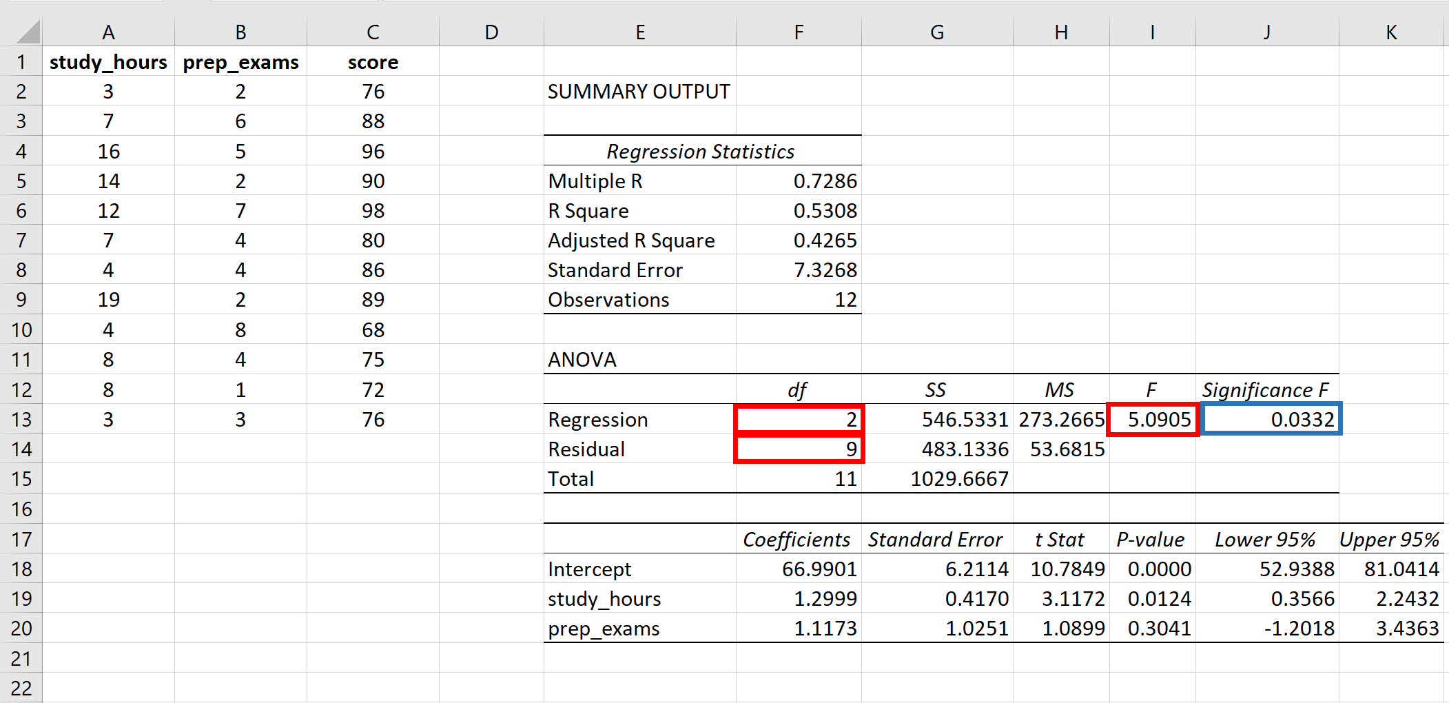 P-value of F-statistic in Excel
