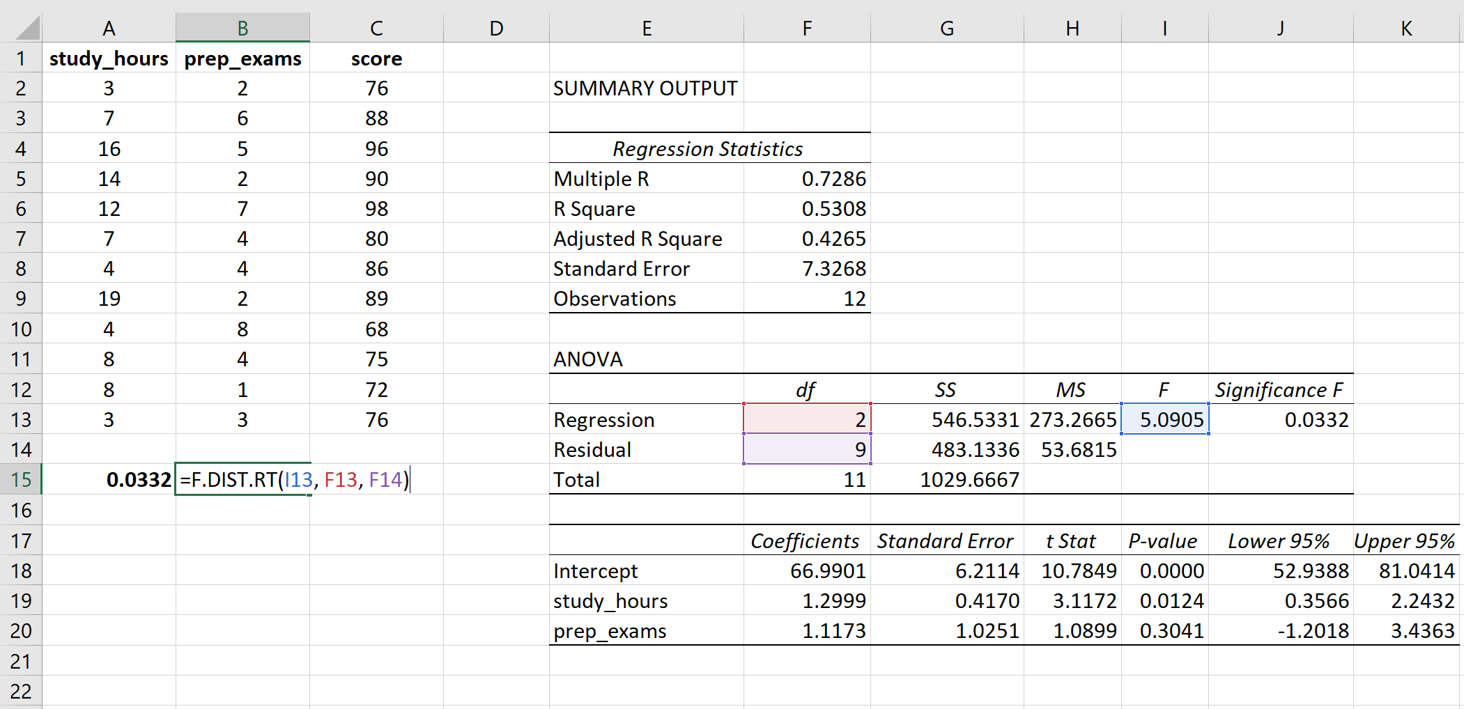P-value of F-statistic calculation in Excel