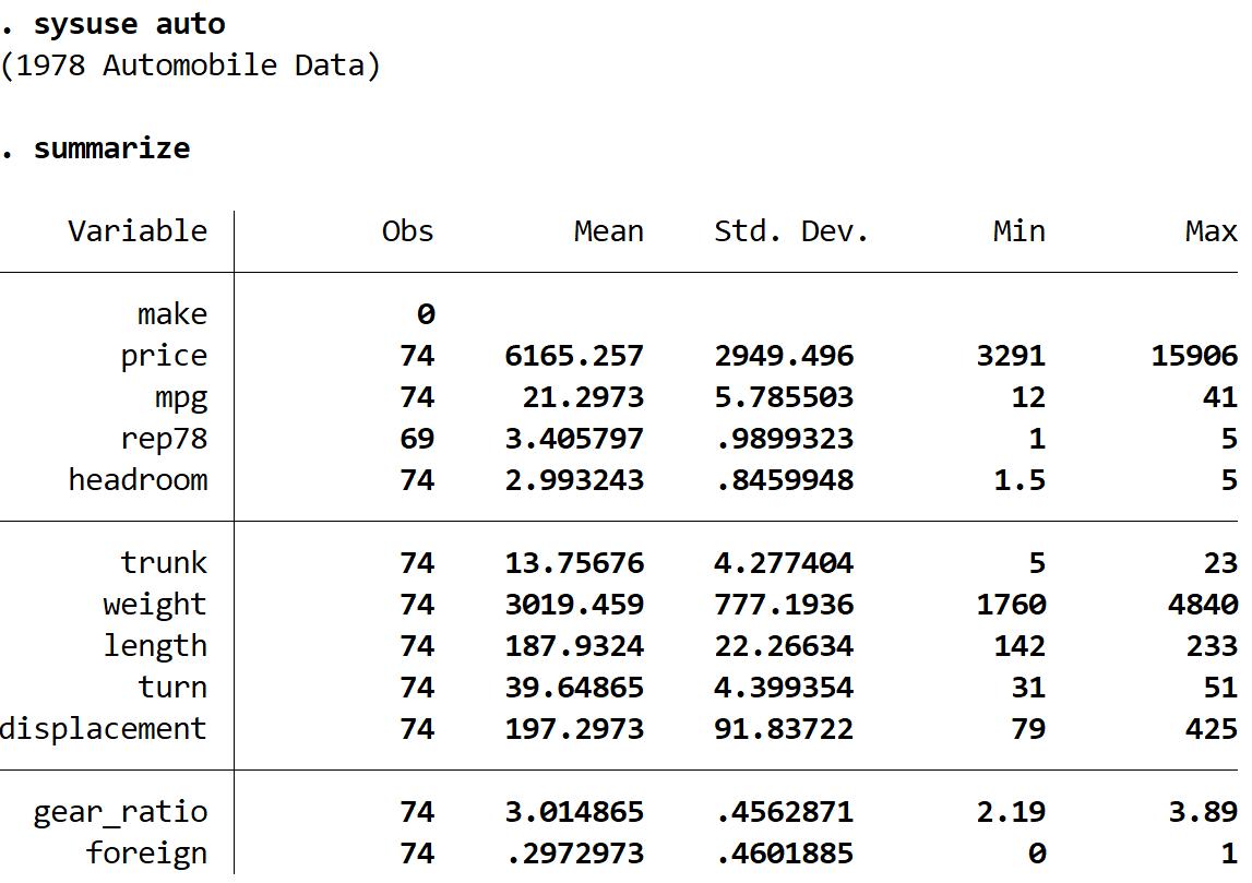 Summary of auto dataset in Stata