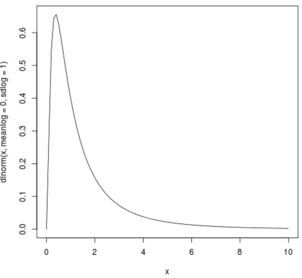 Log normal distribution plot in R