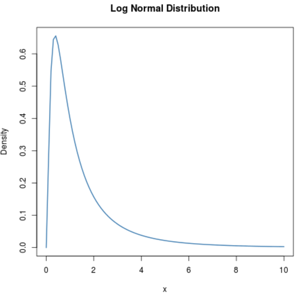 Log normal distribution plot with title in R