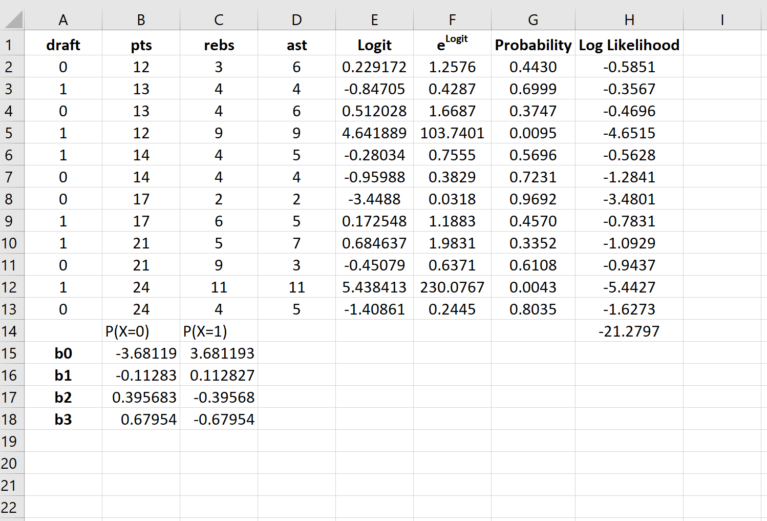 Logistic regression output in Excel