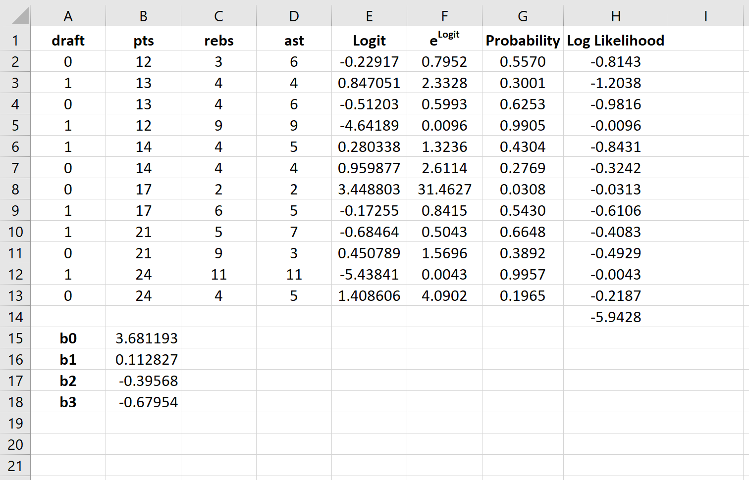 Logistic regression coefficients in Excel