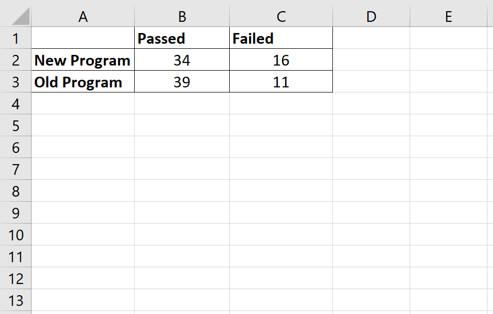 Odds ratio table in Excel
