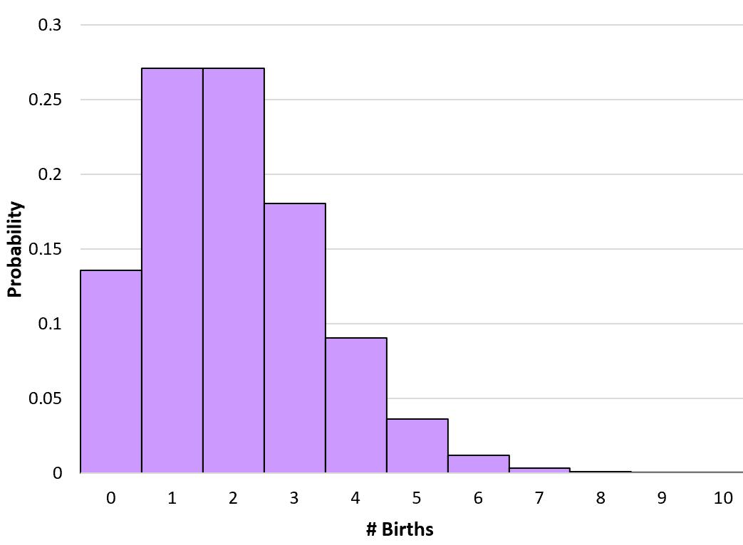Poisson distribution graph