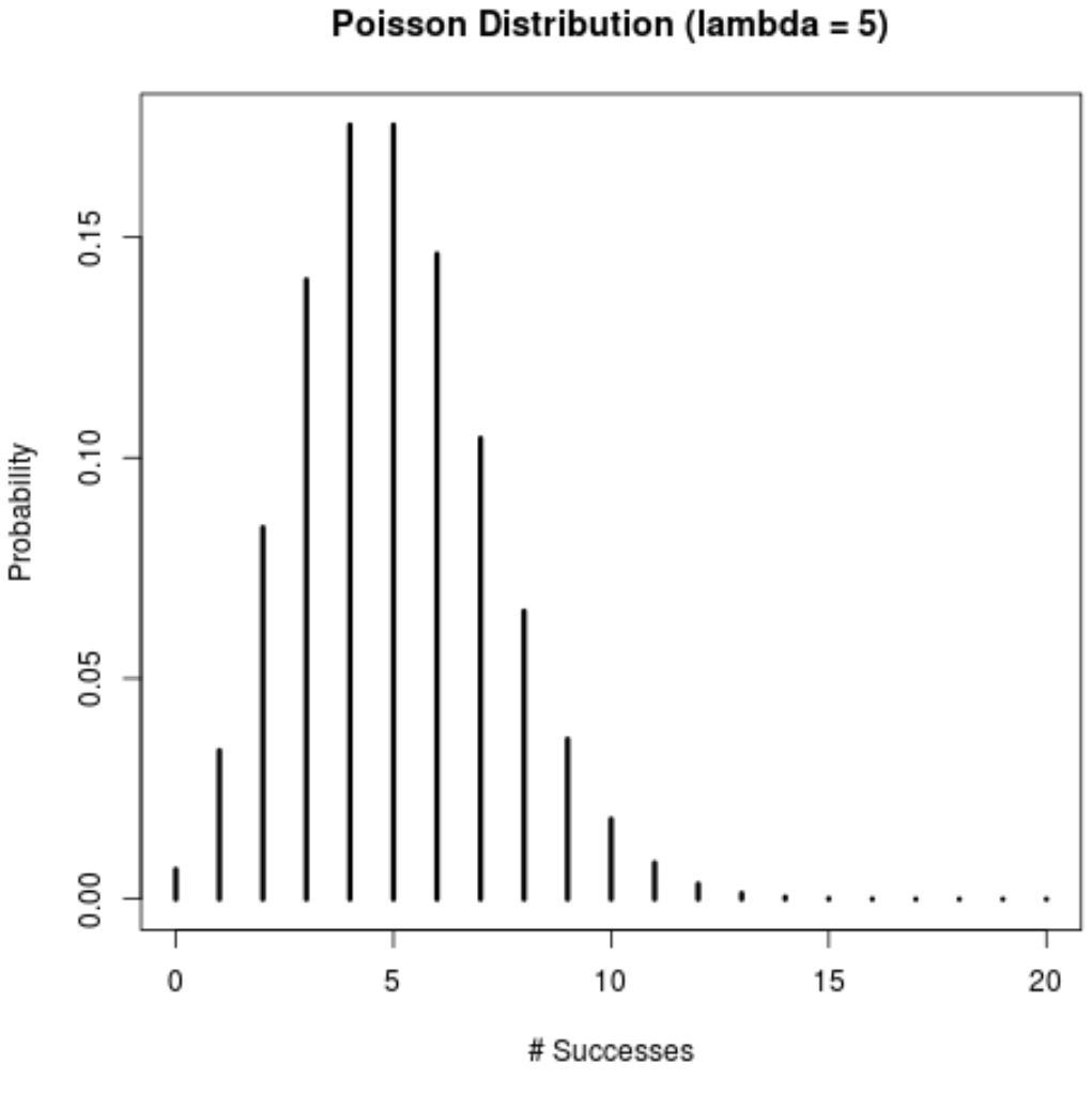 Poisson distribution probability mass function in R