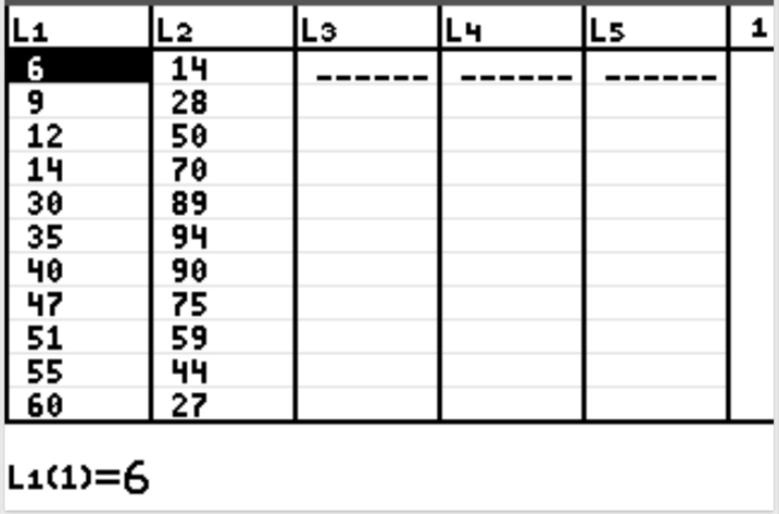 Raw data in TI-84 calculator