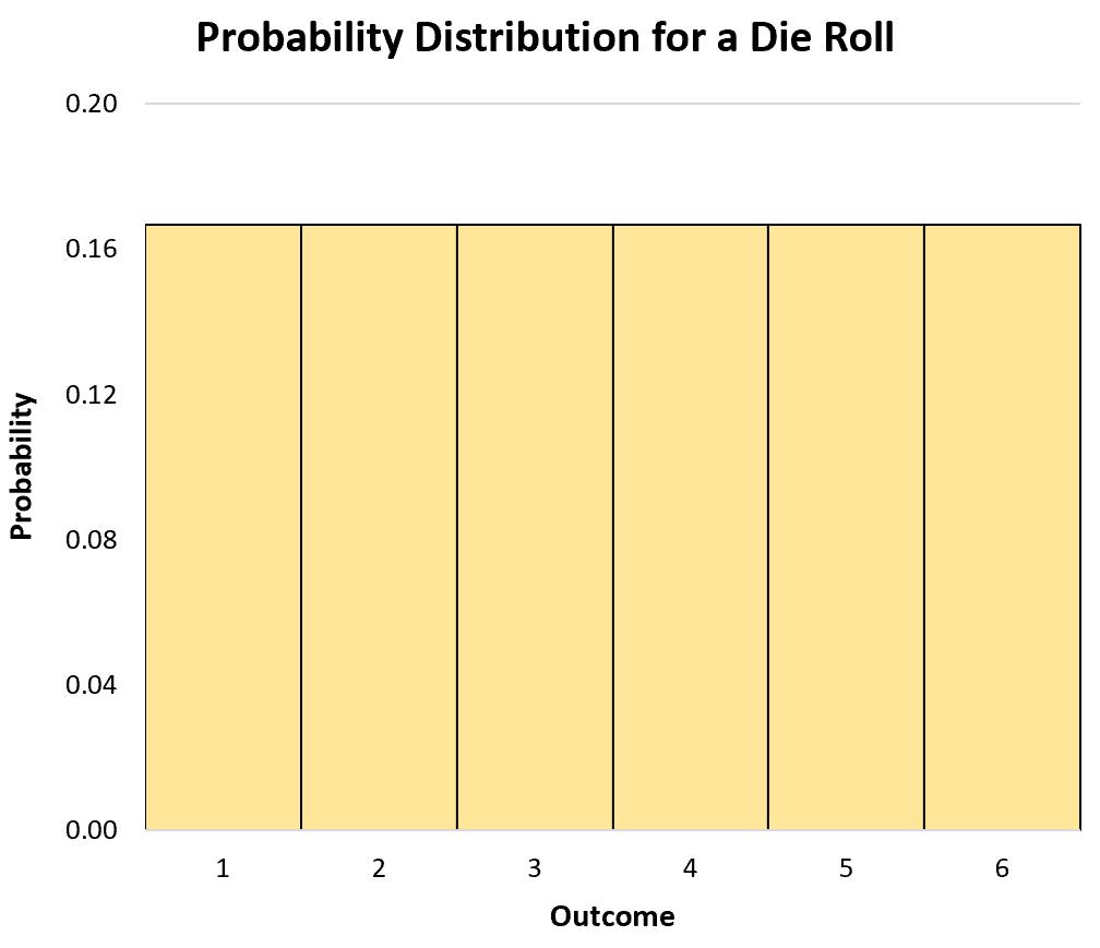 PDF for a discrete random variable