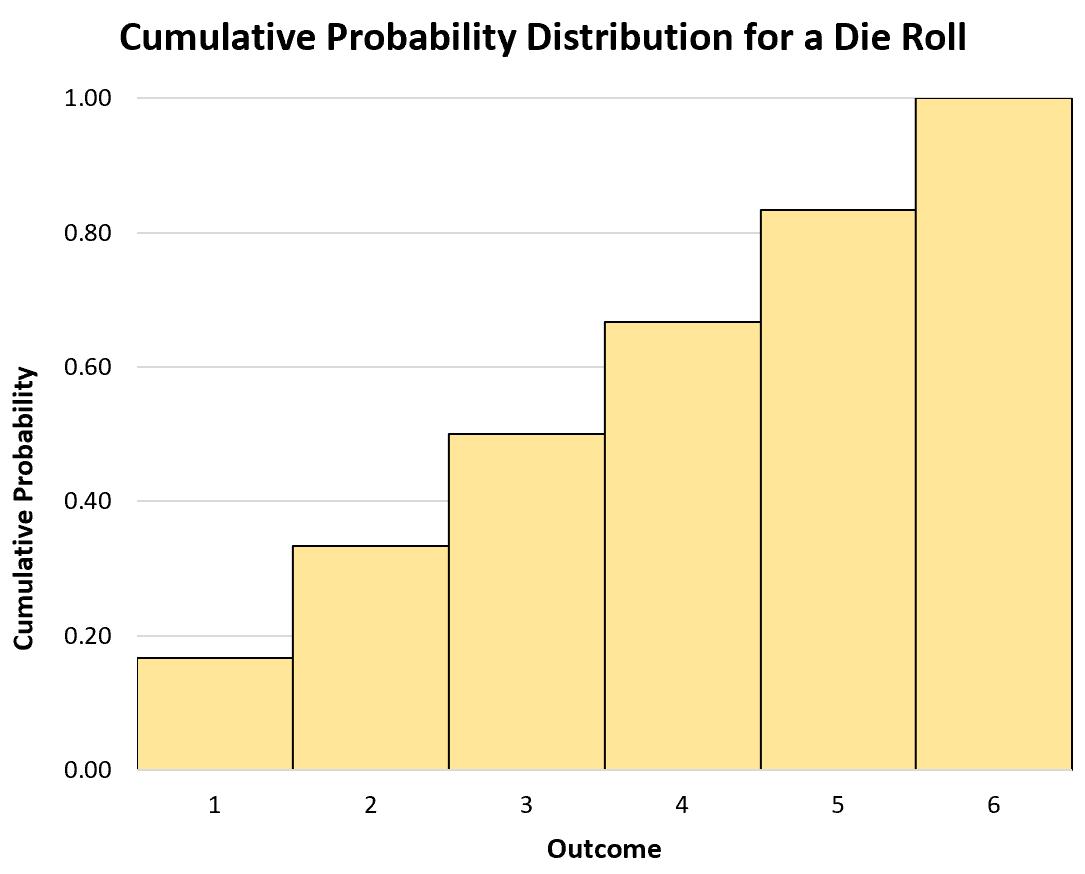 CDF for a discrete random variable