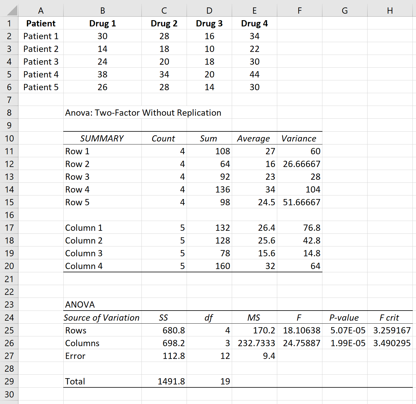 Repeated measures ANOVA output in Excel