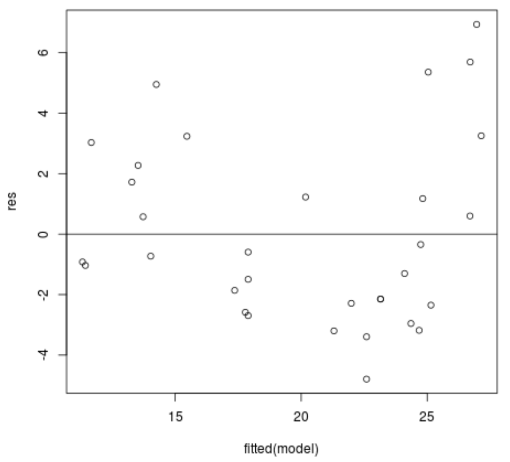 Residual vs. fitted plot in R