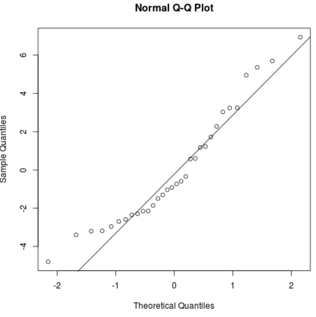 Q-Q residual plot in R