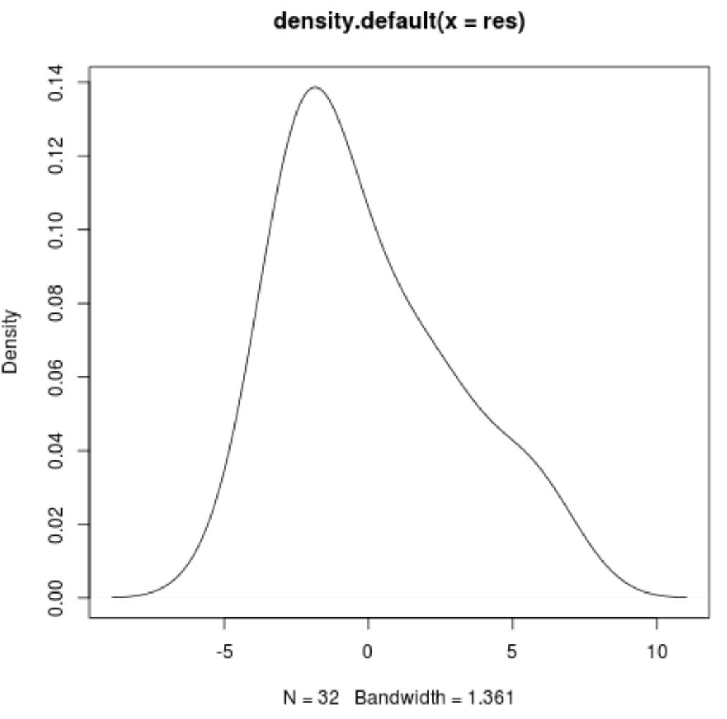 Residual density plot in R