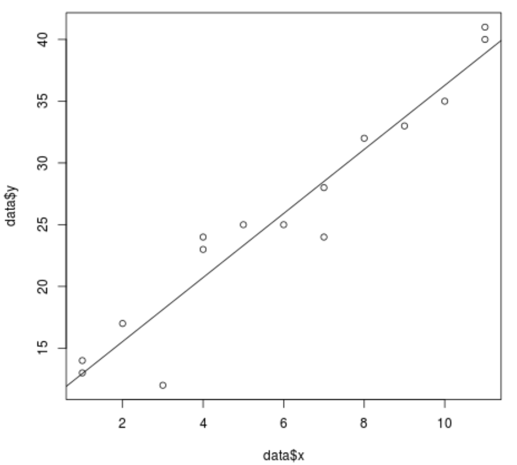 Scatterplot with regression line in R