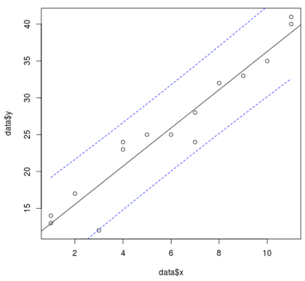 Regression line with confidence interval in R