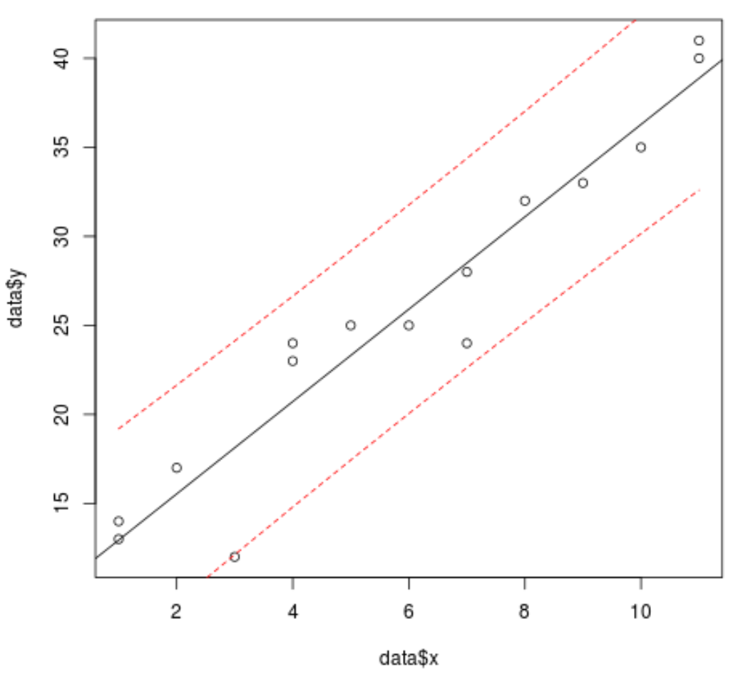 Regression line with prediction interval lines in R