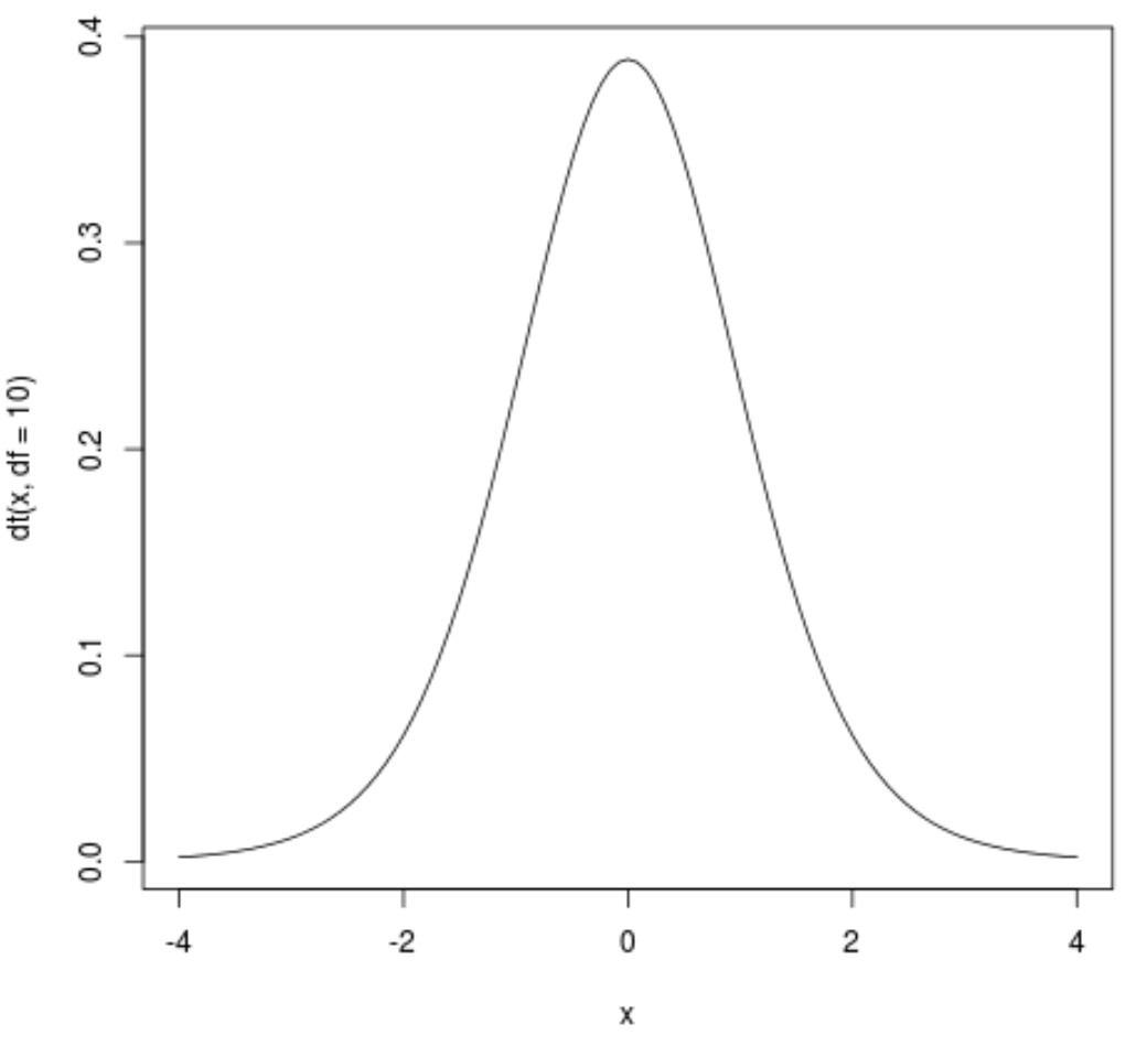 Plot of a t distribution in R