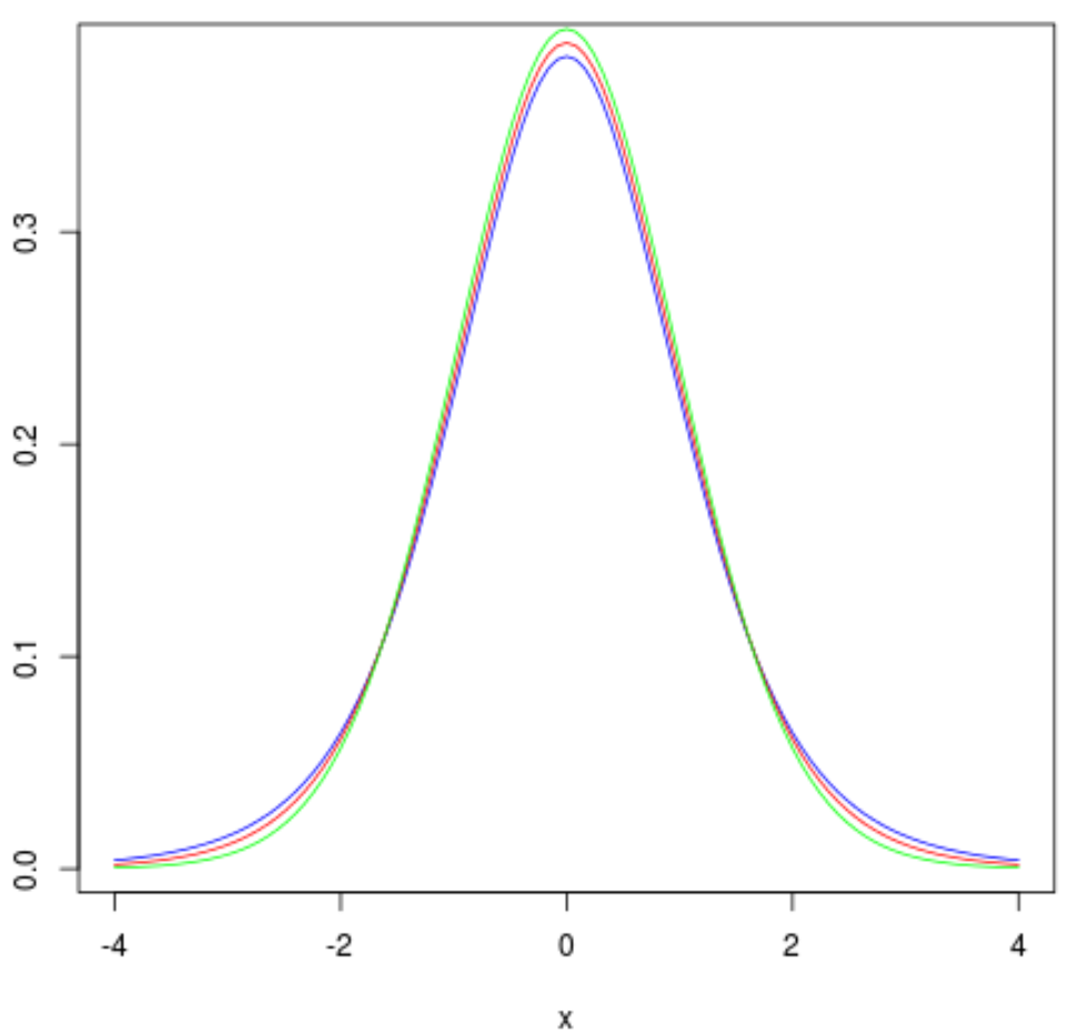 Multiple t distribution plots in R