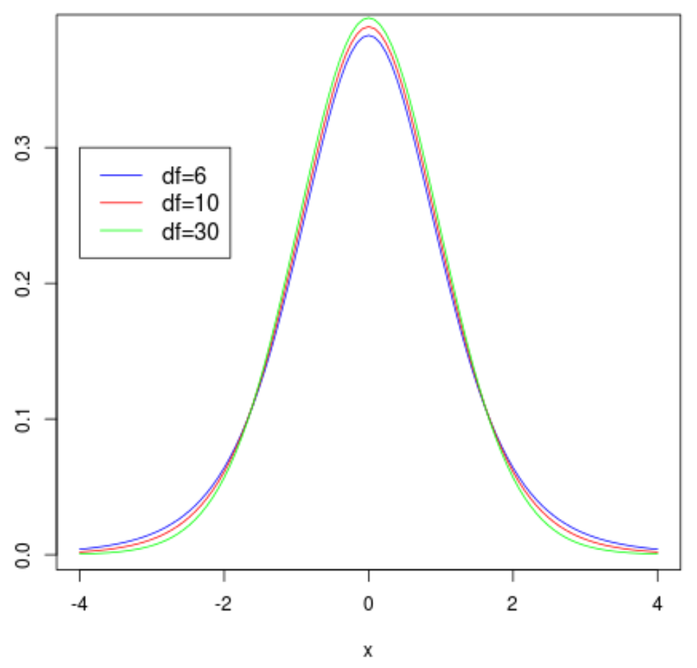 Multiple t distribution plots with legend in R