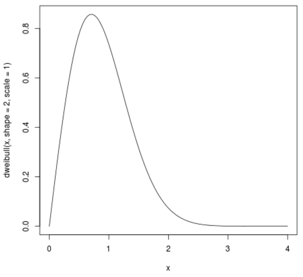 Plot of a Weibull distribution in R