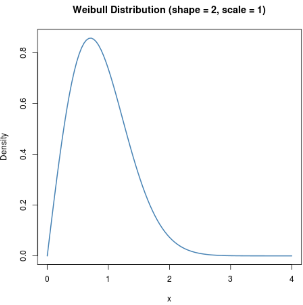 Weibull distribution plot in R