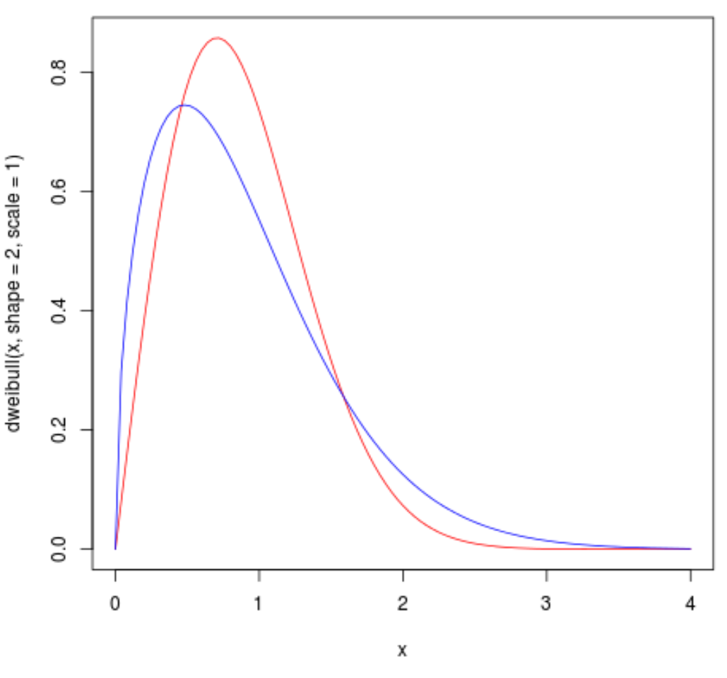 Multiple Weibull distribution plots in R
